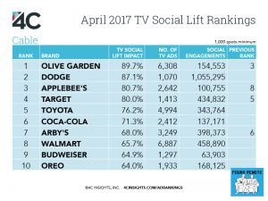 Taco Bell And Olive Garden See Largest Social Lift From Commercials In April Found Remote